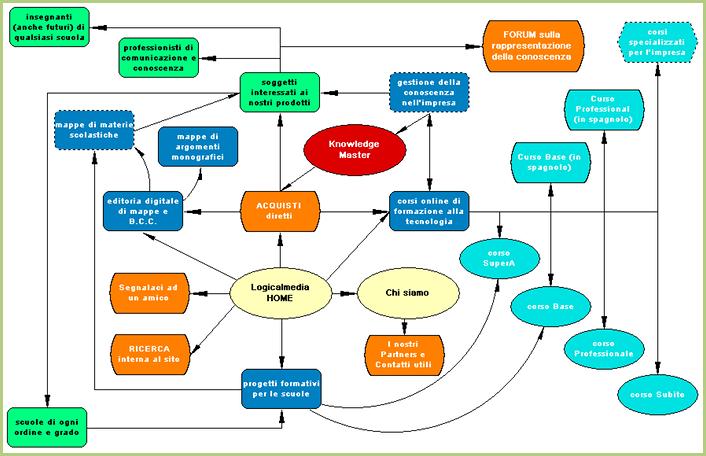 Le plan du site - Plan d'un site web