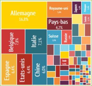 Le marché Européen avec nos principaux partenaires commerciaux