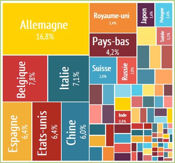 Nos partenaires - Le marché Européen avec nos principaux partenaires commerciaux